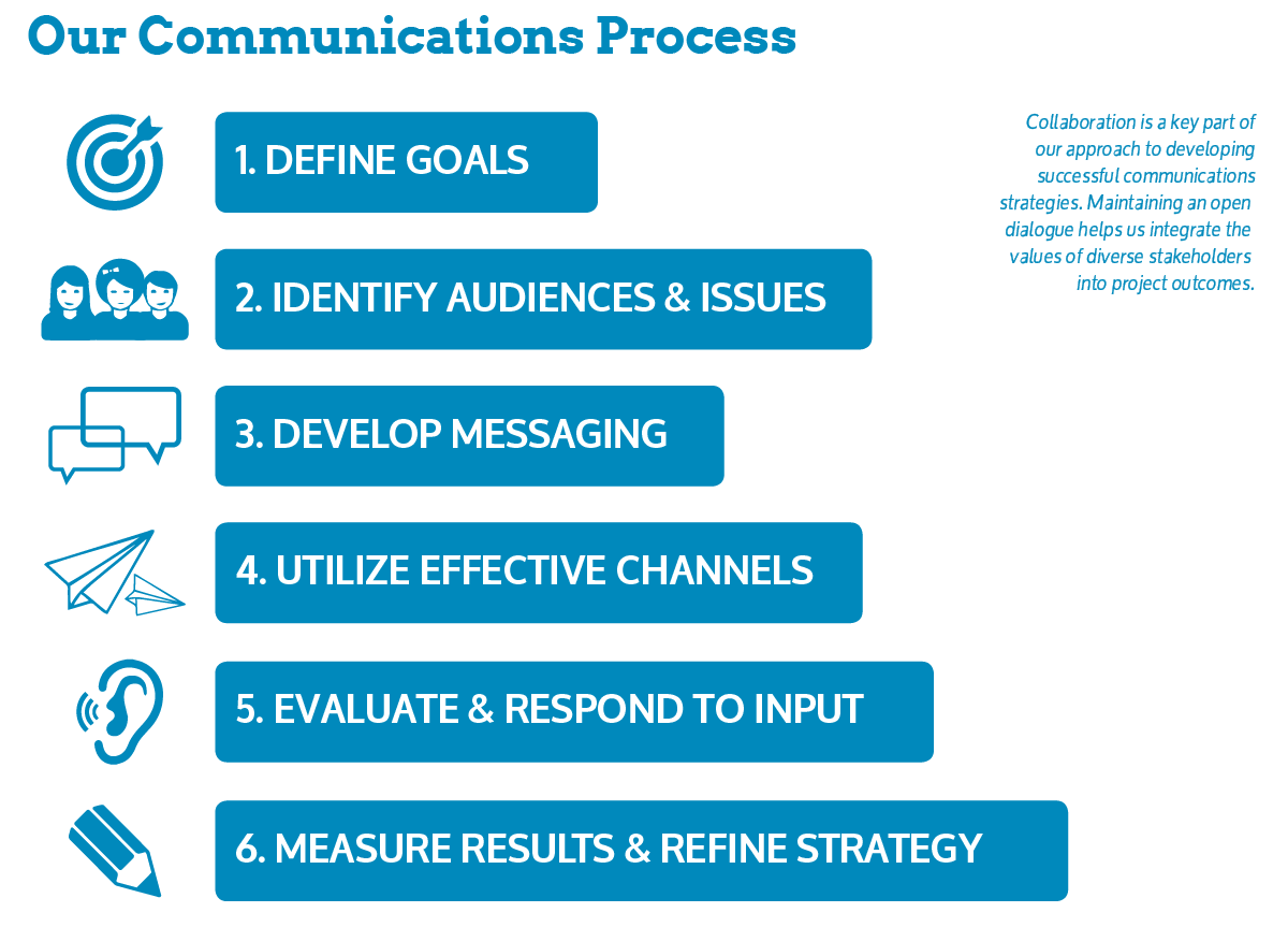 comms-process-web
